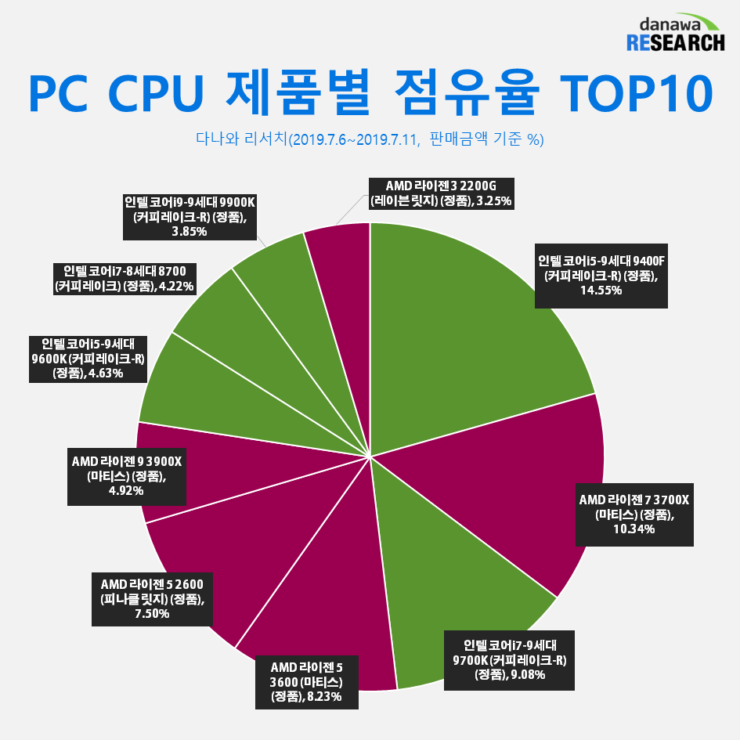 124829 AMD Ryzen vs Intel Core CPU Market Share Korea 3